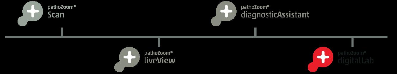 Smart In Media Milestone Logo PathoZoom Digital Lab