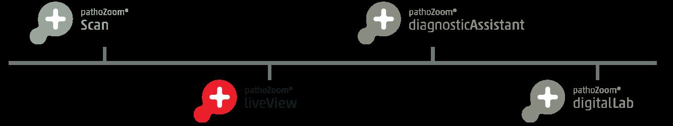 Smart In Media Milestone Logo PathoZoom LiveView