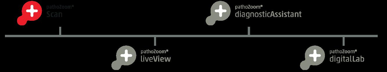 Smart In Media Milestone Logo PathoZoom Scan